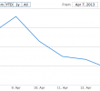 Why reports of bitcoin's death are greatly exaggerated