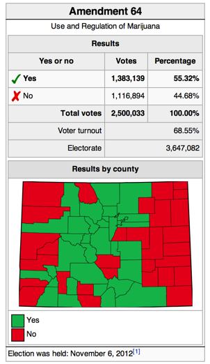 Not all advocates: While the Colorado vote on the legalization of marijuana was a win, it was pretty divisive. Source: Wikipedia