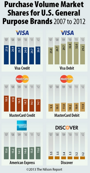 Visa is the most popular credit/debit card used for US purchases. Source: Nilson Report