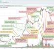 BTC Price Analysis: Week of July 20 (Historical Weekly Overview)