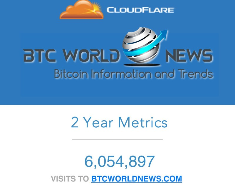 Millions Trust BTC World News