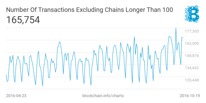 3 bitcoin charts explained, plus our chart export feature